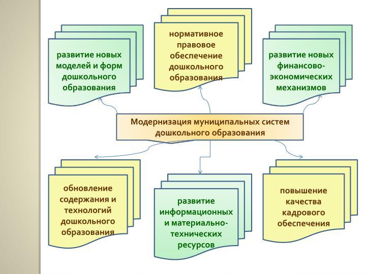 развитие новых моделей и форм дошкольного образования
