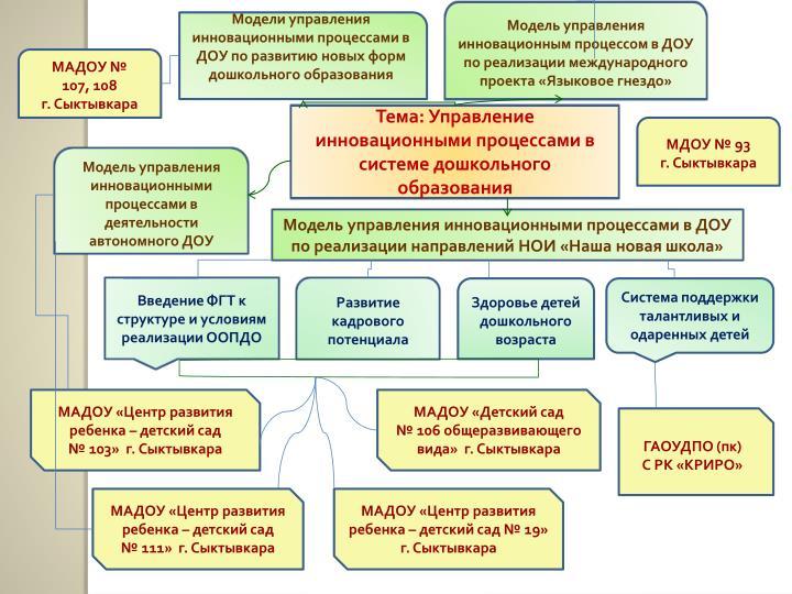 Модель управления  инновационным процессом в ДОУ по реализации международного проекта «Языковое гнездо»