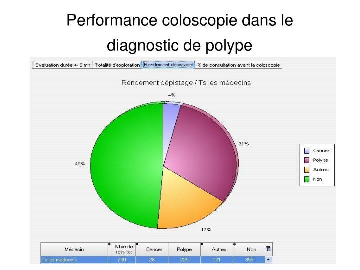 Performance coloscopie dans le diagnostic de polype