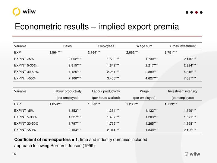 Econometric results – implied export premia