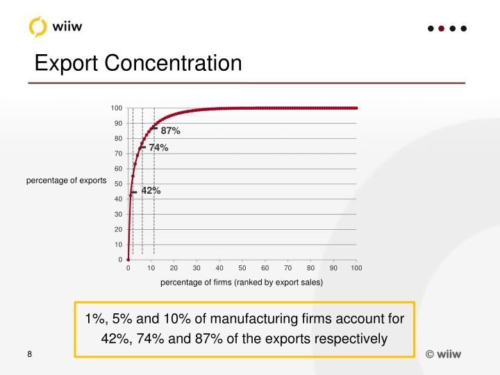 Export Concentration