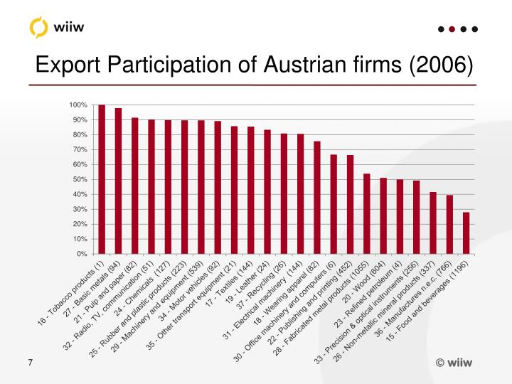 Export Participation of Austrian firms (2006)
