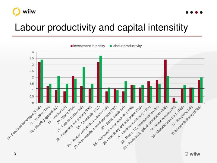 Labour productivity and capital intensitity