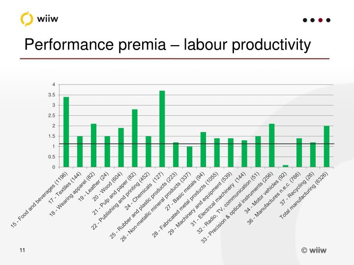 Performance premia – labour productivity