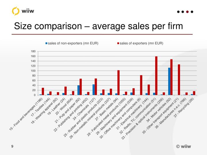 Size comparison – average sales per firm