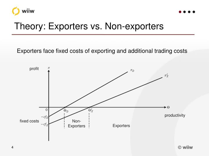 Theory: Exporters vs. Non-exporters