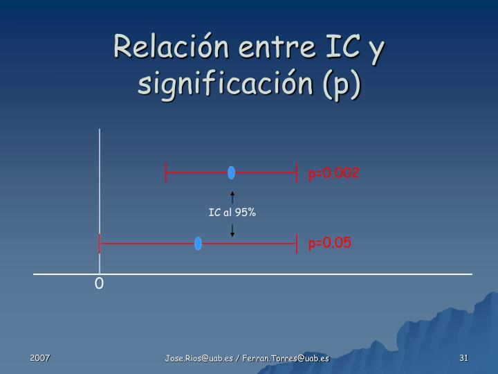 Relación entre IC y significación (p)