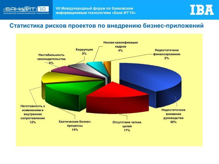 Статистика рисков проектов по внедрению бизнес-приложений