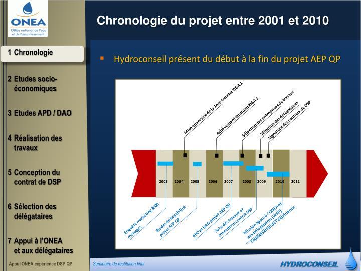 Chronologie du projet entre 2001 et 2010