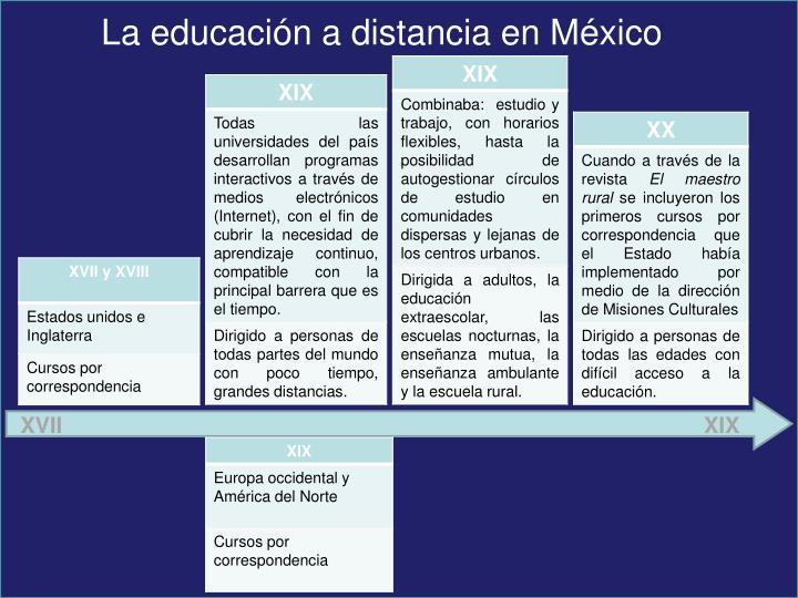 La educación a distancia en México