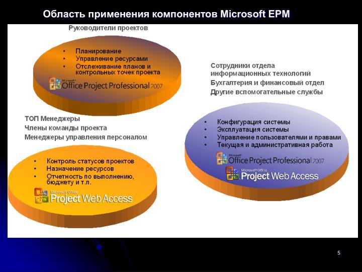Область применения компонентов Microsoft EPM