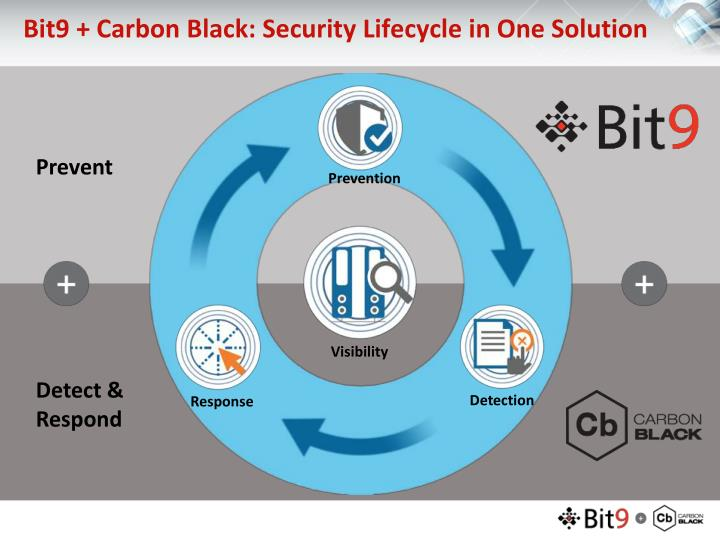Bit9 + Carbon Black: Security Lifecycle in One Solution