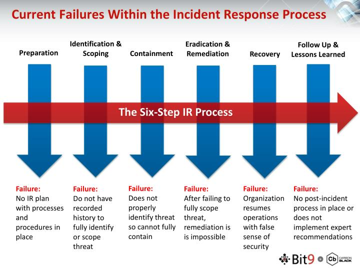 Current Failures Within the Incident Response Process