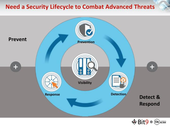 Need a Security Lifecycle to Combat Advanced Threats
