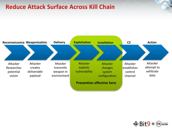 Reduce Attack Surface Across Kill Chain