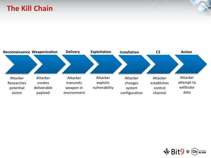 The Kill Chain