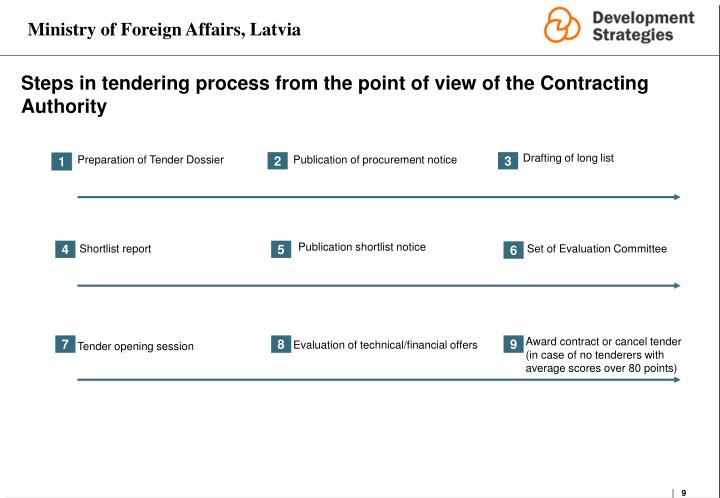 Steps in tendering process from the point of view of the Contracting Authority