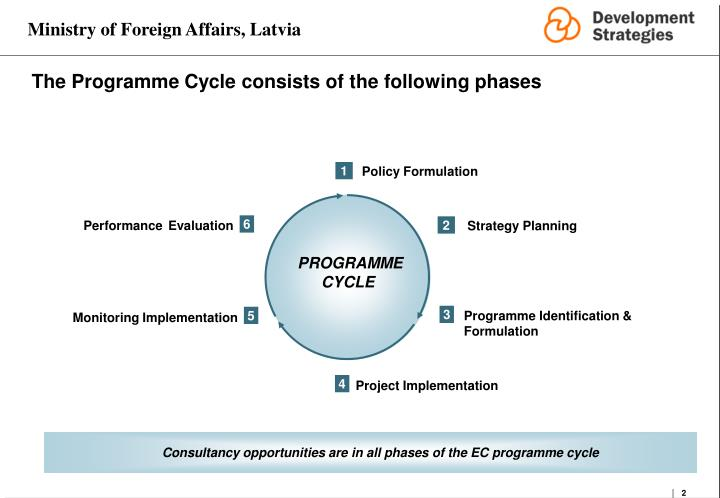 The programme cycle consists of the following phases