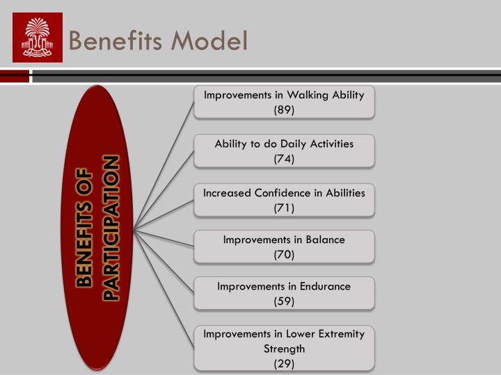 Benefits Model
