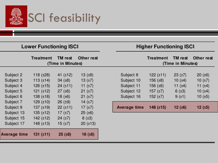SCI feasibility