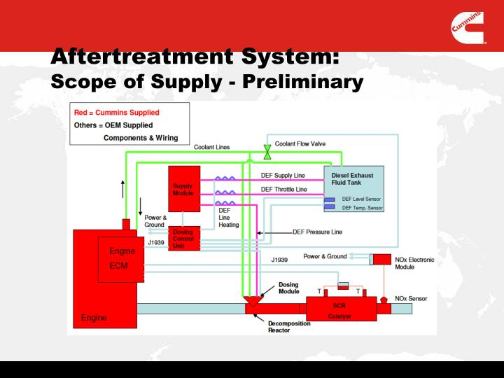 Aftertreatment System: