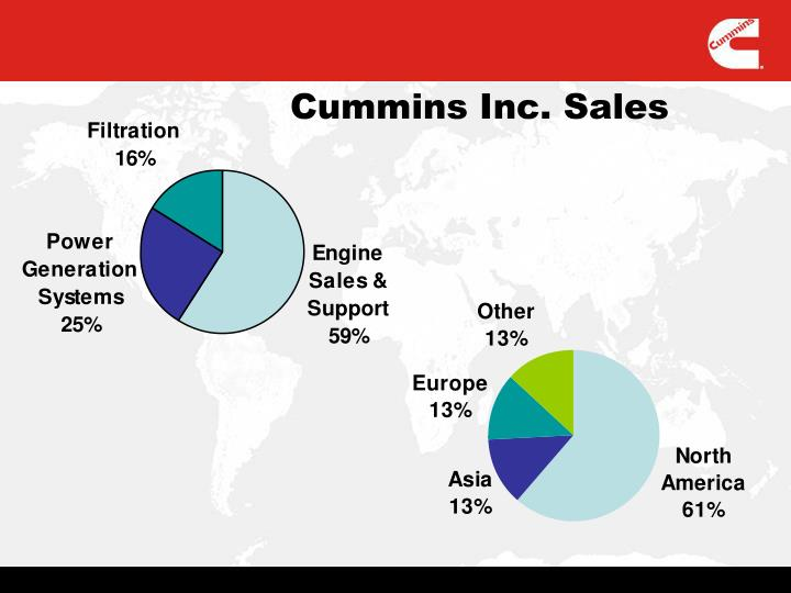 Cummins Inc. Sales