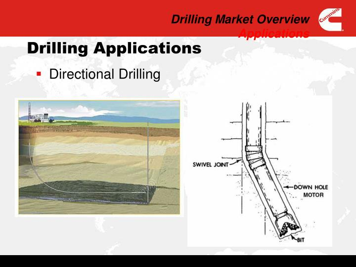 Drilling Market Overview
