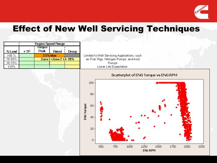 Effect of New Well Servicing Techniques