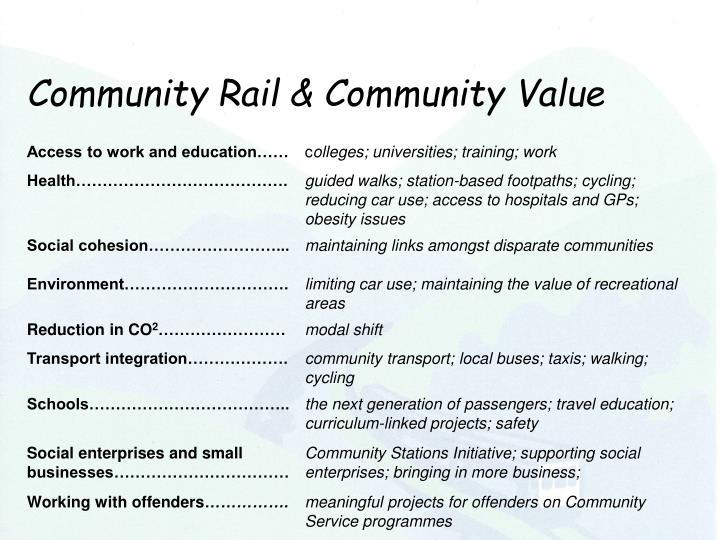 Community Rail & Community Value