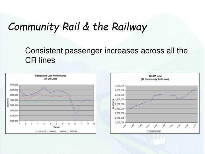 Community Rail & the Railway