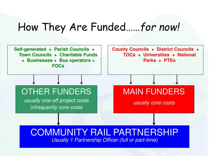 How They Are Funded……