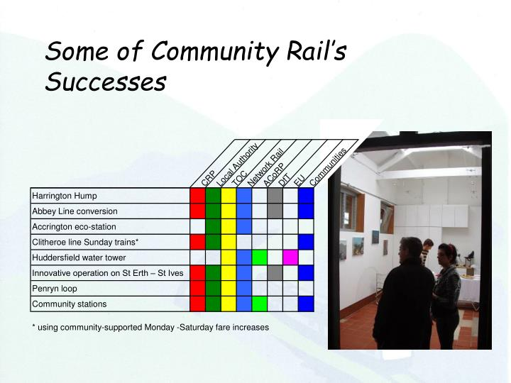Some of Community Rail's Successes