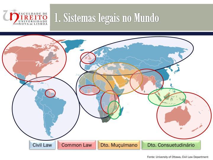 1. Sistemas legais no Mundo