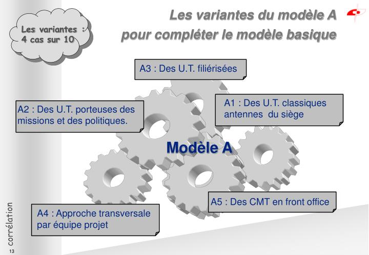 Les variantes du modèle A