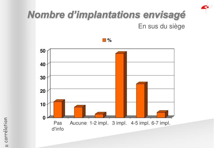 Nombre d'implantations envisagé