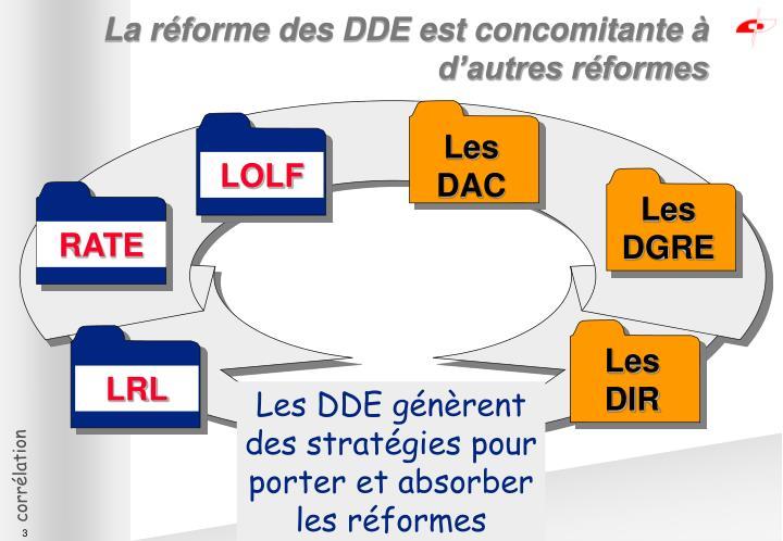 La réforme des DDE est concomitante à d'autres réformes