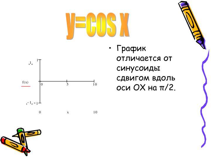 y=cos x