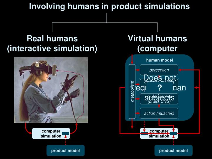 Involving humans in product simulations