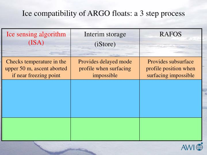 Ice compatibility of ARGO floats: a 3 step process
