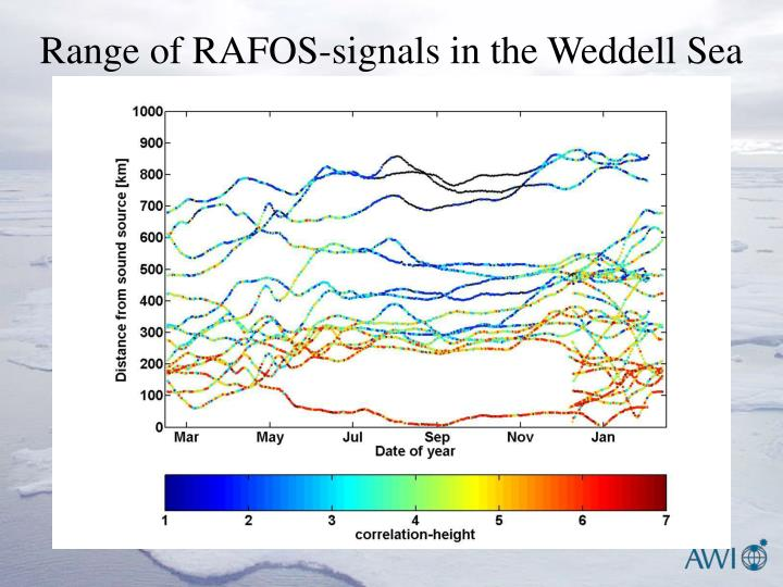 Range of RAFOS-signals in the Weddell Sea