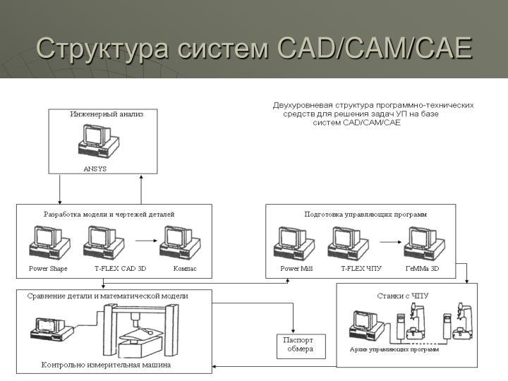 Структура систем