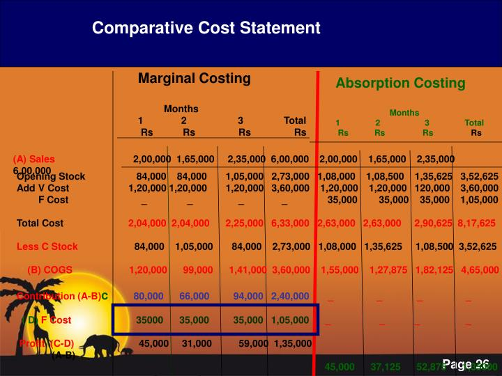 Comparative Cost Statement