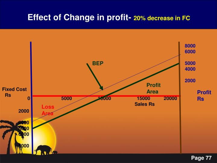 Effect of Change in profit-