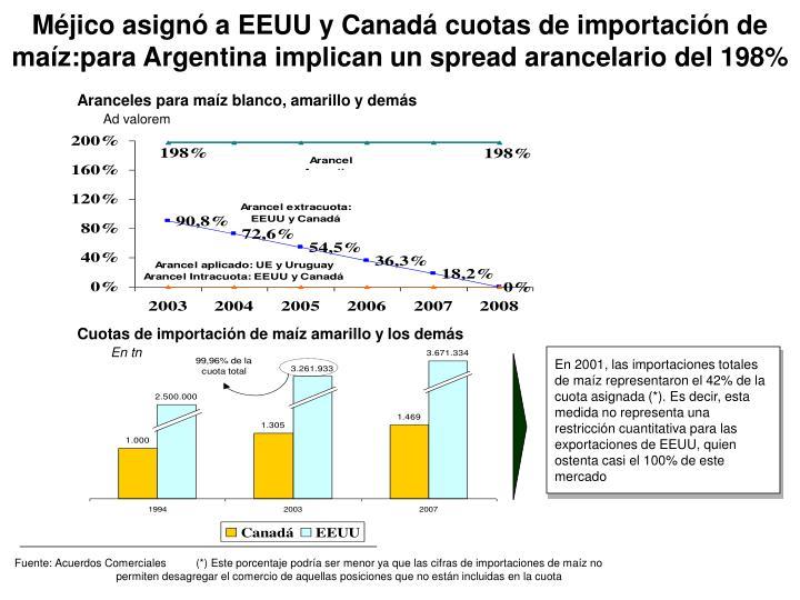 Fuente: Acuerdos Comerciales       (*) Este porcentaje podría ser menor ya que las cifras de importaciones de maíz no                                          permiten desagregar el comercio de aquellas posiciones que no están incluidas en la cuota