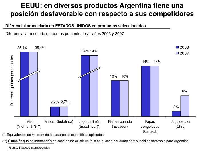 Diferencial arancelario en ESTADOS UNIDOS en productos seleccionados