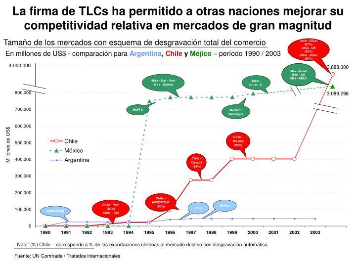 Fuente: UN Comtrade / Tratados internacionales
