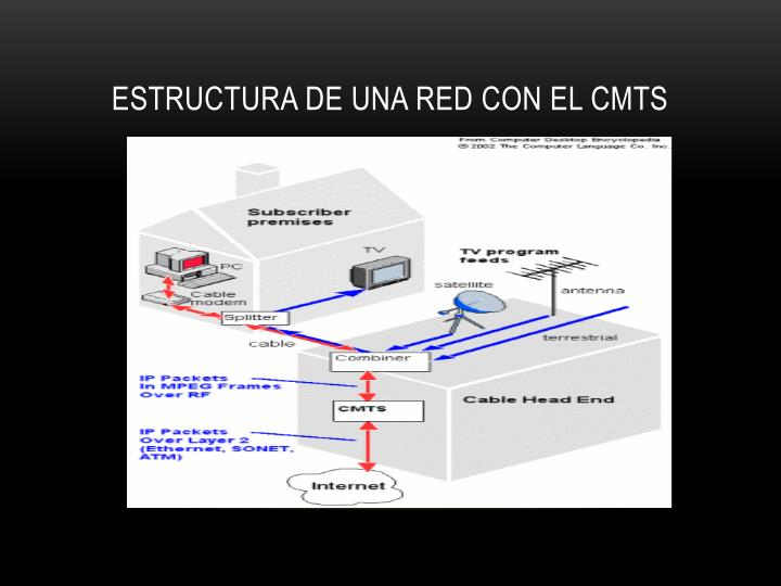 Estructura de una red con el CMTS