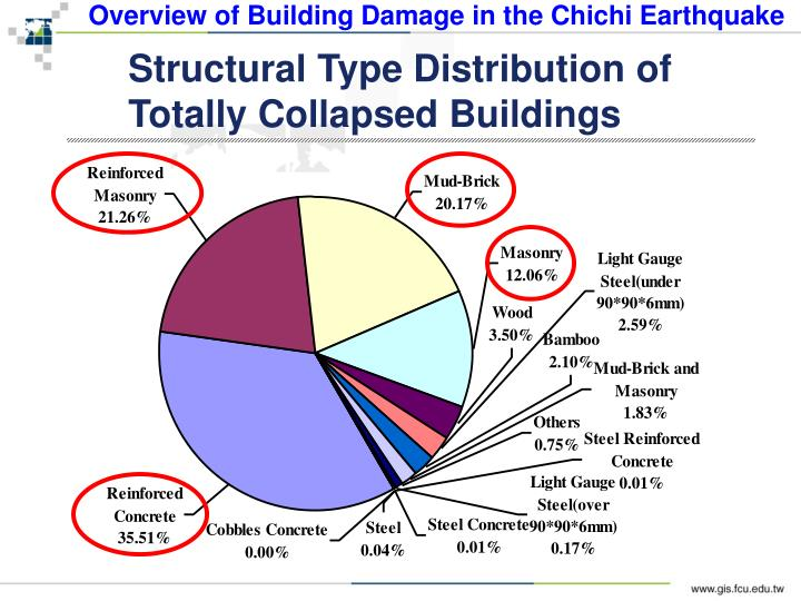 Overview of Building Damage in the Chichi Earthquake