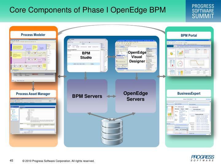 Core Components of Phase I OpenEdge BPM
