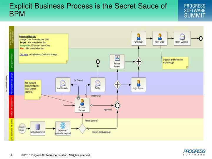 Explicit Business Process is the Secret Sauce of BPM